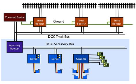 dcc bus wiring diagrams images dcc wiring boosters diagrams