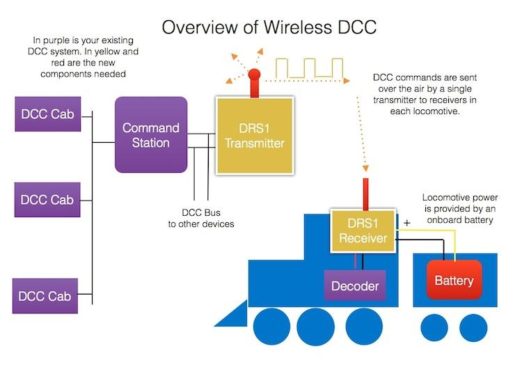 dead rail as an add-on to an existing dcc system (compatible with track-based  dcc)